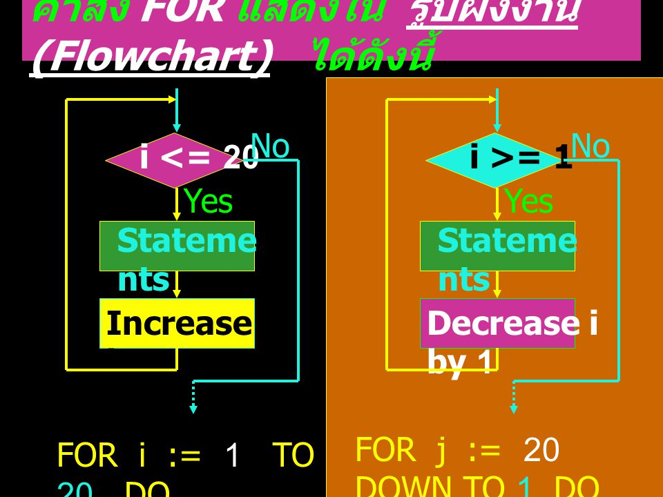 Stateme nts Increase i by 1 i <= 20 Yes No FOR i := 1 TO 20 DO FOR j := 20 DOWN TO 1 DO Stateme nts Decrease i by 1 i >= 1 Yes No คำสั่ง FOR แสดงใน รูปผังงาน (Flowchart) ได้ดังนี้