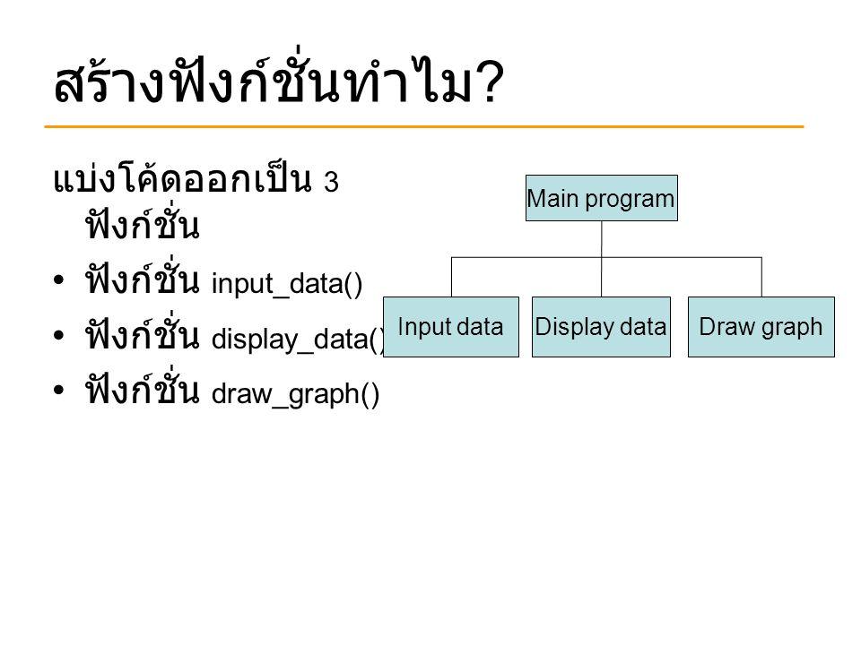สร้างฟังก์ชั่นทำไม ? แบ่งโค้ดออกเป็น 3 ฟังก์ชั่น ฟังก์ชั่น input_data() ฟังก์ชั่น display_data() ฟังก์ชั่น draw_graph() Main program Input dataDisplay