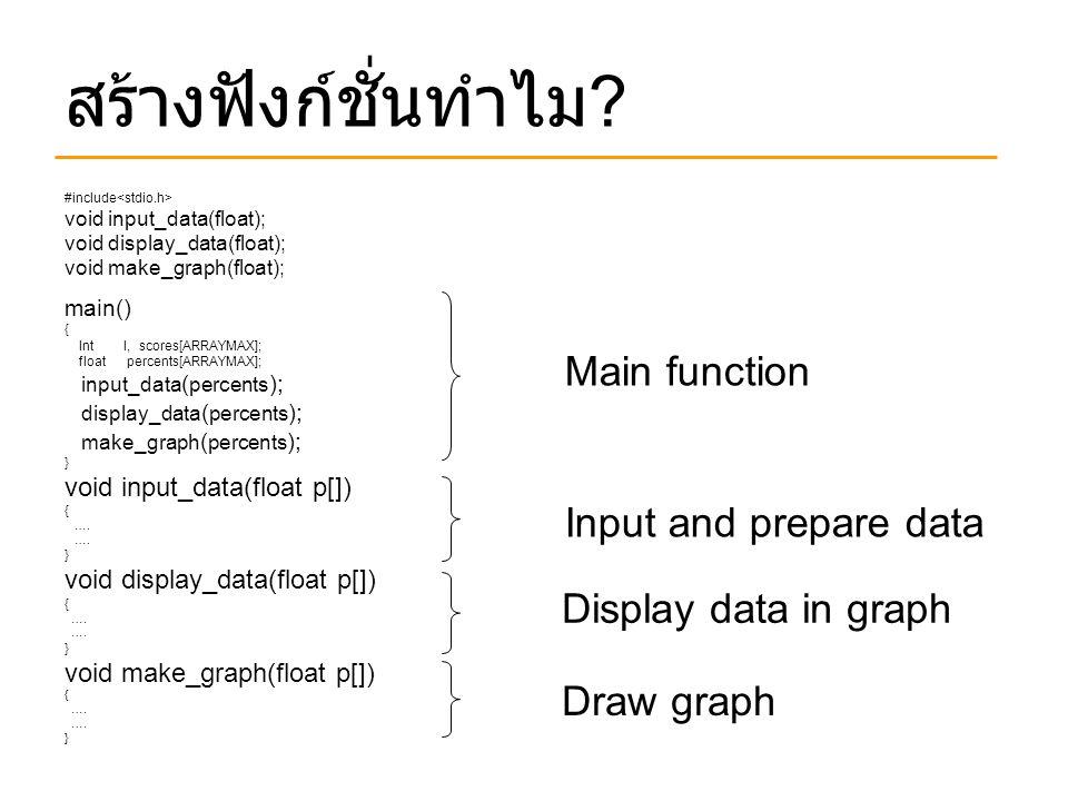 สร้างฟังก์ชั่นทำไม ? #include void input_data(float); void display_data(float); void make_graph(float); main() { Int I, scores[ARRAYMAX]; float percen