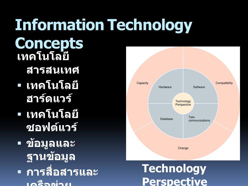Information Technology Concepts เทคโนโลยี สารสนเทศ  เทคโนโลยี ฮาร์ดแวร์  เทคโนโลยี ซอฟต์แวร์  ข้อมูลและ ฐานข้อมูล  การสื่อสารและ เครือข่าย คอมพิวเตอร์ Technology Perspective