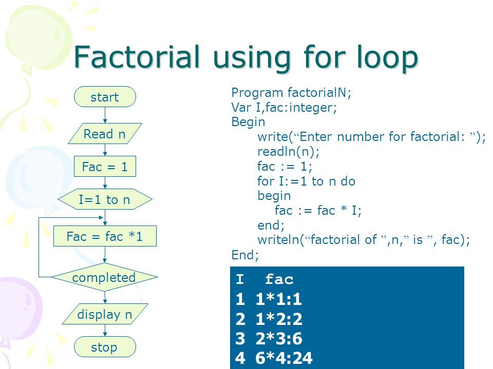 Factorial using for loop Program factorialN; Var I,fac:integer; Begin write( Enter number for factorial: ); readln(n); fac := 1; for I:=1 to n do begin fac := fac * I; end; writeln( factorial of ,n, is , fac); End; start Read n Fac = 1 I=1 to n Fac = fac *1 display n completed stop I fac 1 1*1:1 2 1*2:2 3 2*3:6 4 6*4:24