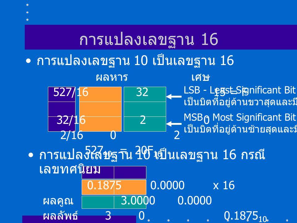 การแปลงเลขฐาน 16 การแปลงเลขฐาน 10 เป็นเลขฐาน 16 ผลหาร เศษ 527/16 32 15 = F 32/16 20 2/16 02 527 10 = 20F 16 LSB - Least Significant Bit เป็นบิตที่อยู่ด้านขวาสุดและมีค่าน้อยสุด MSB - Most Significant Bit เป็นบิตที่อยู่ด้านซ้ายสุดและมีค่ามากสุด การแปลงเลขฐาน 10 เป็นเลขฐาน 16 กรณี เลขทศนิยม 0.1875 0.0000 x 16 ผลคูณ 3.0000 0.0000 ผลลัพธ์ 3 0 0.1875 10 = 0.30 16