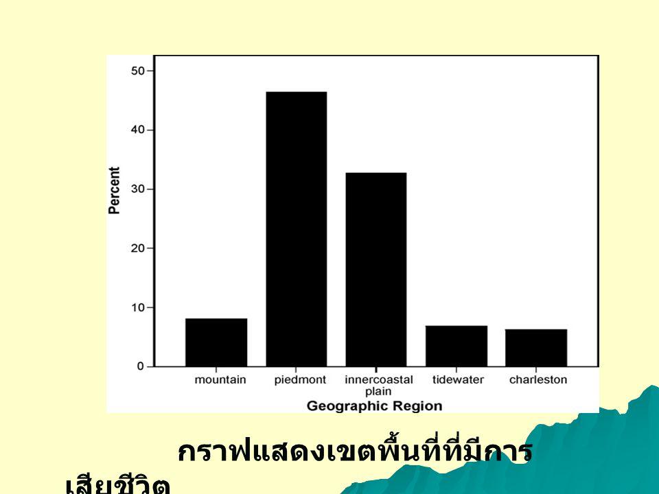 กราฟแสดงเขตพื้นที่ที่มีการ เสียชีวิต