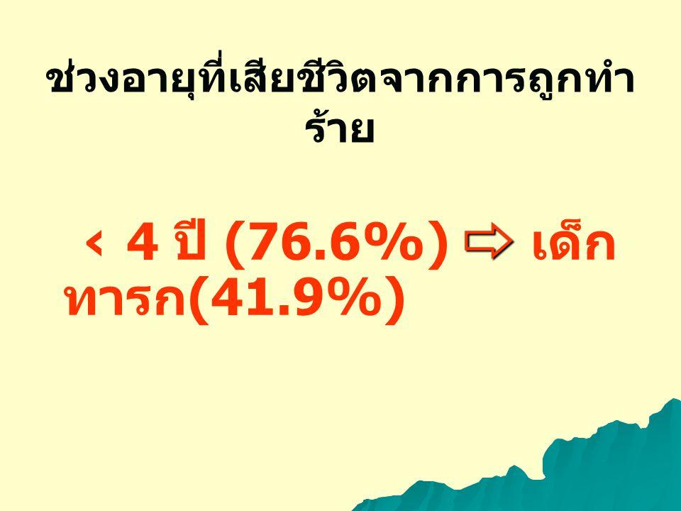ช่วงอายุที่เสียชีวิตจากการถูกทำ ร้าย ⇨ ‹ 4 ปี (76.6%) ⇨ เด็ก ทารก (41.9%)
