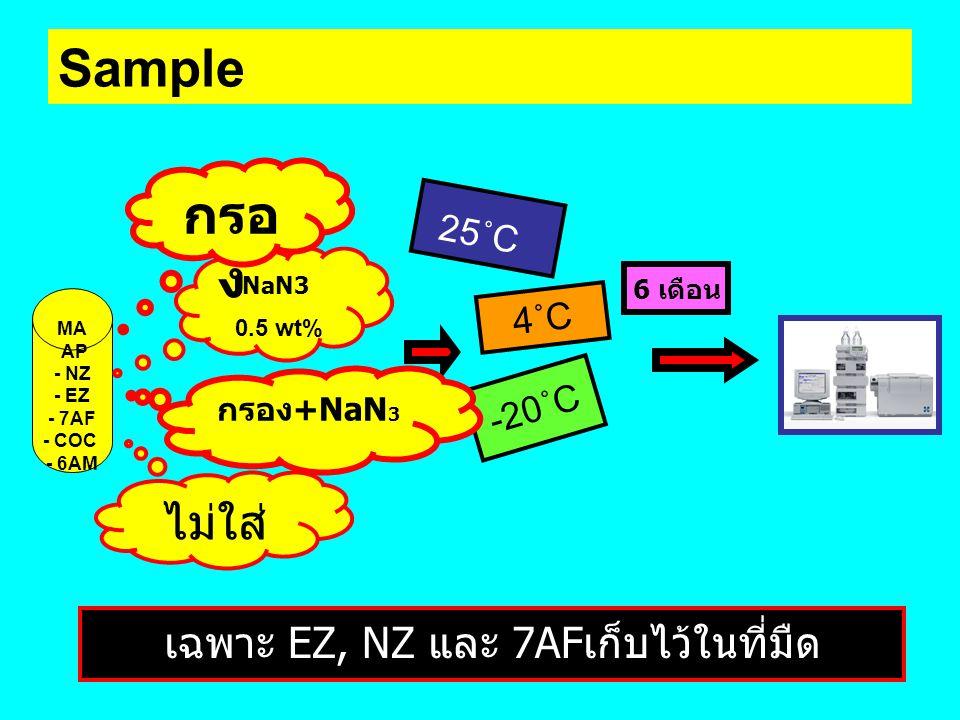 Sample MA AP - NZ - EZ - 7AF - COC - 6AM ไม่ใส่ NaN3 0.5 wt% กรอ ง 25˚C 4˚C -20˚C 6 เดือน เฉพาะ EZ, NZ และ 7AFเก็บไว้ในที่มืด กรอง+NaN 3
