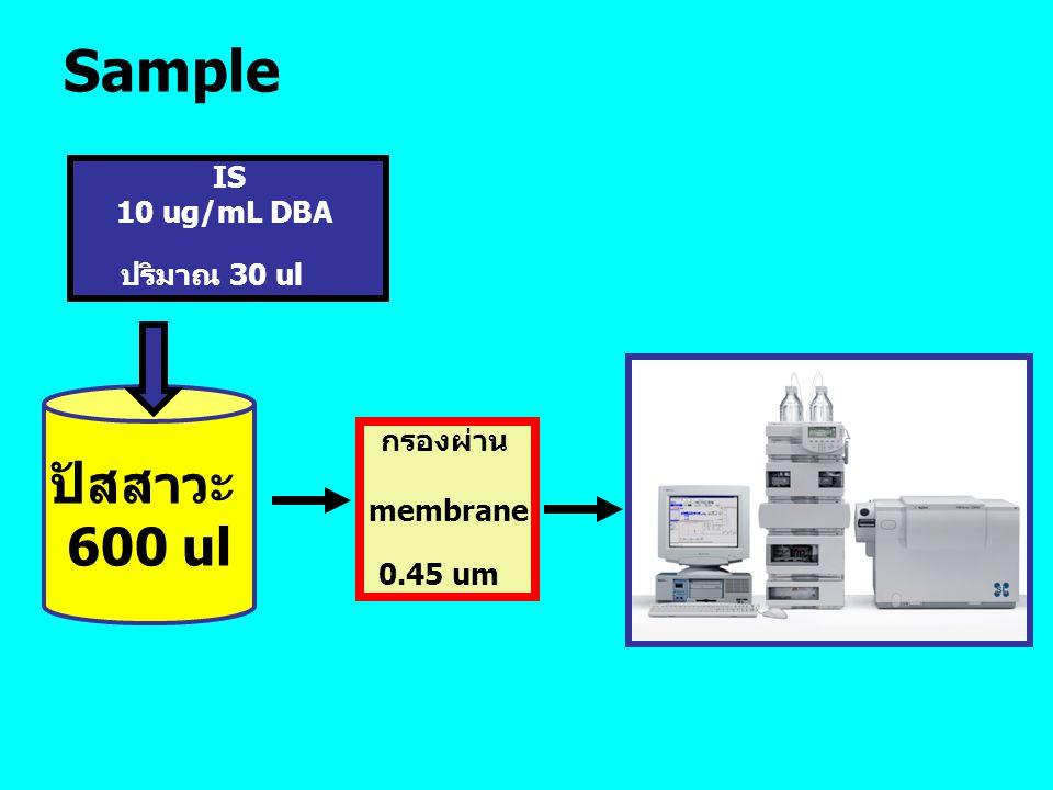 Sample ปัสสาวะ 600 ul IS 10 ug/mL DBA ปริมาณ 30 ul กรองผ่าน membrane 0.45 um