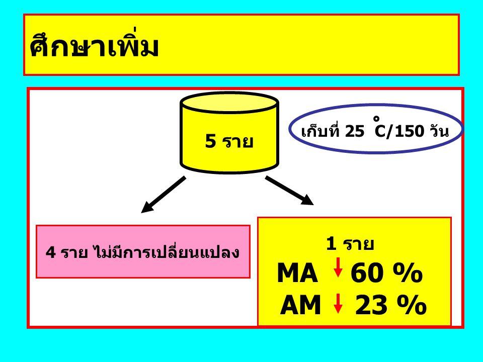 ศึกษาเพิ่ม เก็บที่ 25 C/150 วัน 5 ราย 4 ราย ไม่มีการเปลี่ยนแปลง 1 ราย MA 60 % AM 23 %