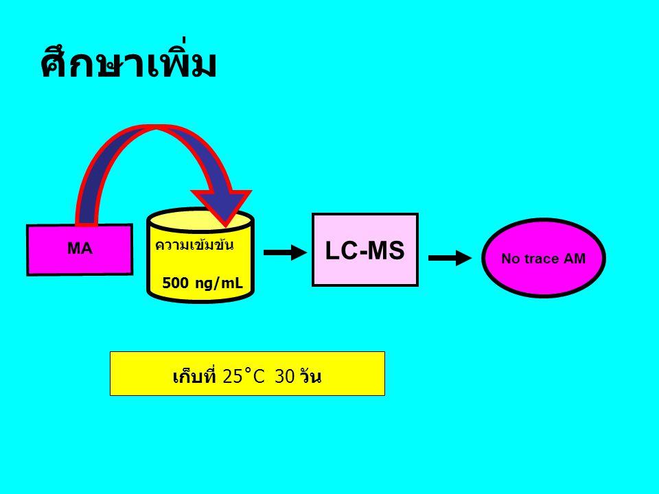 ศึกษาเพิ่ม ความเข้มข้น 500 ng/mL MA LC-MS No trace AM เก็บที่ 25˚C 30 วัน