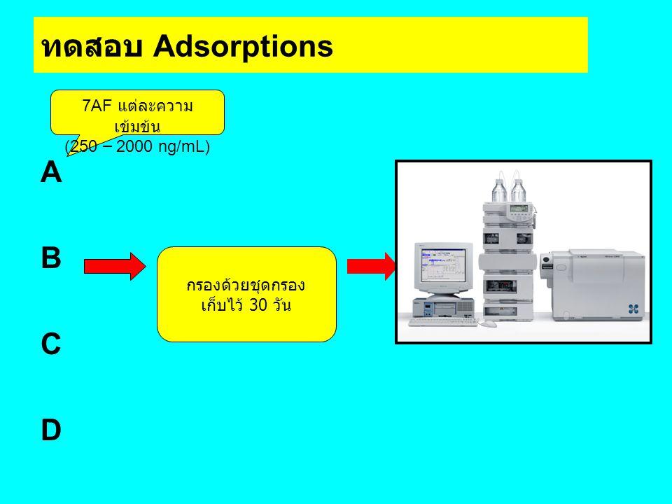 ทดสอบ Adsorptions ABCDABCD กรองด้วยชุดกรอง เก็บไว้ 30 วัน 7AF แต่ละความ เข้มข้น (250 – 2000 ng/mL)
