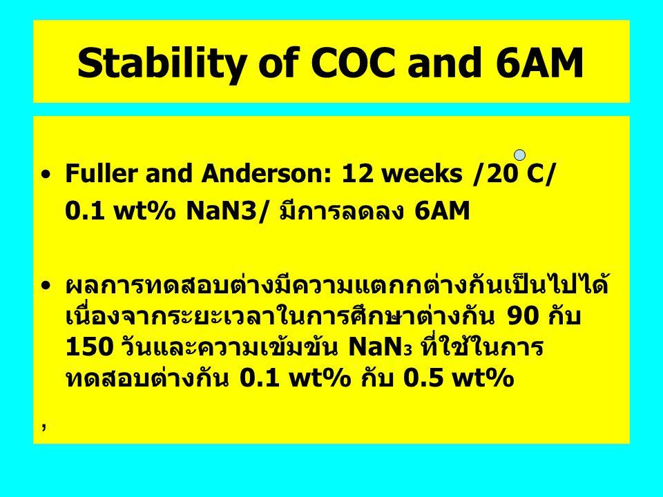 Stability of COC and 6AM Fuller and Anderson: 12 weeks /20 C/ 0.1 wt% NaN3/ มีการลดลง 6AM ผลการทดสอบต่างมีความแตกกต่างกันเป็นไปได้ เนื่องจากระยะเวลาใน