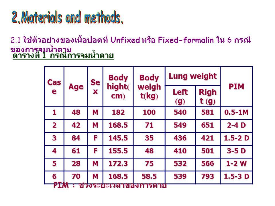 2.1 ใช้ตัวอย่างของเนื้อปอดที่ Unfixed หรือ Fixed-formalin ใน 6 กรณี ของการจมน้ำตาย ตารางที่ 1 กรณีการจมน้ำตาย Cas e Age Se x Body hight( cm) Body weigh t(kg) Lung weight PIM Left (g) Righ t (g) 148M1821005405810.5-1M 242M168.571549651 2-4 D 384F145.535436421 1.5-2 D 461F155.548410501 3-5 D 528M172.375532566 1-2 W 670M168.558.5539793 1.5-3 D PIM : ช่วงระยะเวลาของการตาย