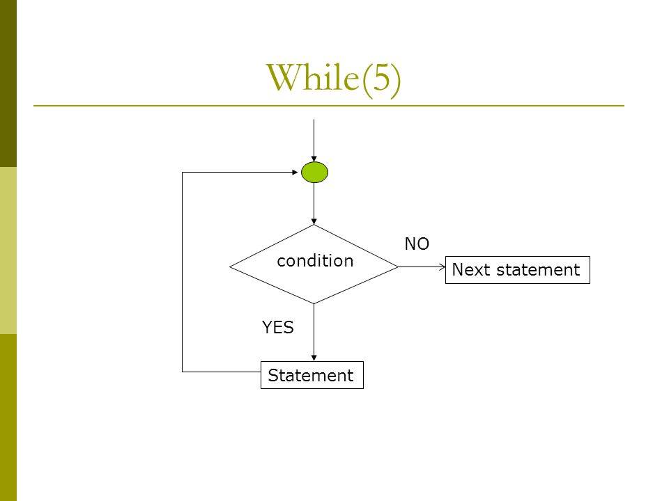 While(5) condition Next statement NO Statement YES