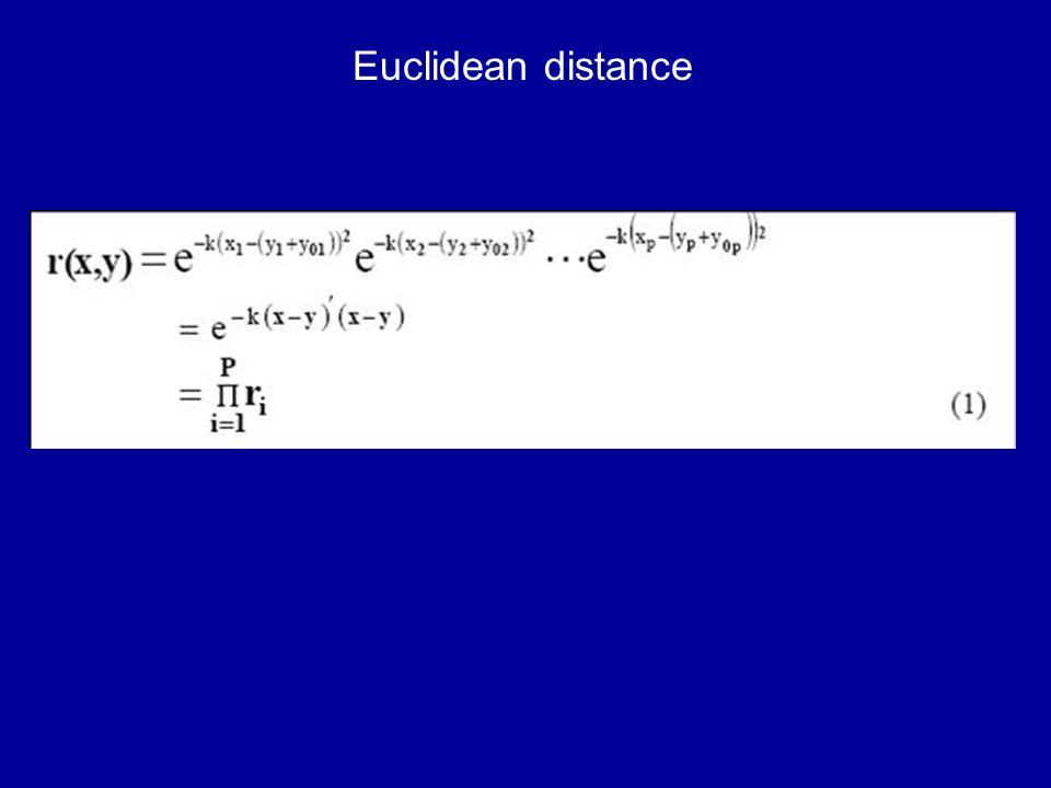 Euclidean distance