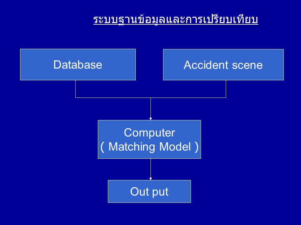 ส่วนประกอบต่างๆของฐานข้อมูล ชนิดของ ฐานข้อมูล สิ่งที่ใช้จับคู่สิ่งที่ใช้อ้างอิง ยาง ความกว้างของ แนวและร่อง, จำนวนของร่อง, ความกว้างของ รอยดอกยาง ยี่ห้อ, ตัวอย่าง การทำงาน, รายละเอียดของ ยาง, อื่นๆ ยานพาหนะ ระยะระหว่างล้อ หน้ากับล้อหลัง, ระยะห่างระหว่าง ล้อ ชนิด, รุ่น, ความ ยาว, ความกว้าง, น้ำหนัก, ปี, ABS, ปริมาณ ของไอเสีย, อื่นๆ