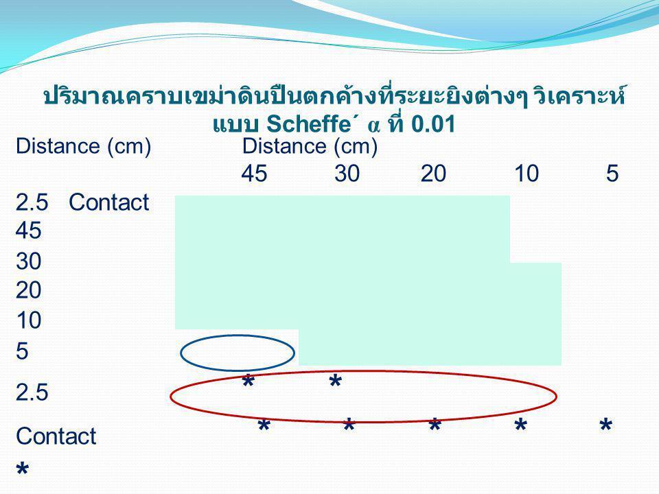 Distance (cm) Distance (cm) 45 30 20 10 5 2.5 Contact 45 30 20 10 5 2.5 * * Contact * * * * * * ปริมาณคราบเขม่าดินปืนตกค้างที่ระยะยิงต่างๆ วิเคราะห์ แ