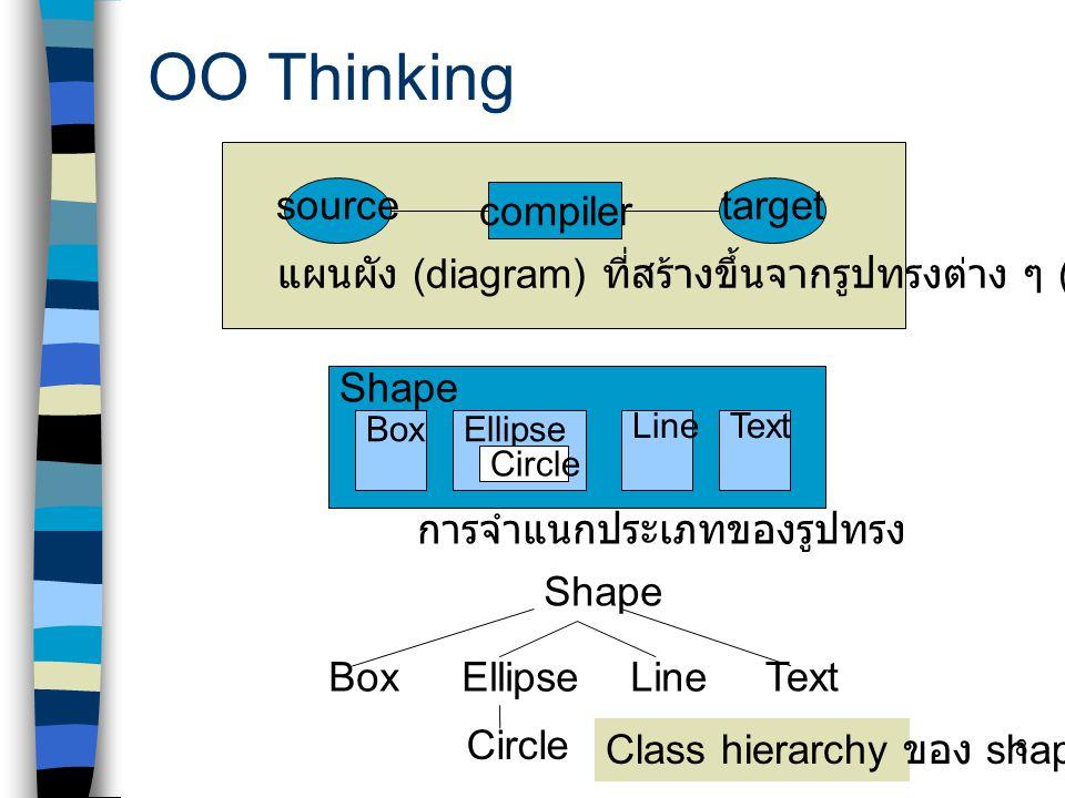 18 ข้อดีของ OOP เข้าใจง่าย เพราะการทำงานเปรียบเสมือน การจำลองเหมือนในโลกจริง โดยอาศัยการ มองทุกอย่างเป็น object ซึ่งแต่ละตัวมีหน้าที่ และความหมายในตัว บำรุงรักษา และแก้ไขโปรแกรมได้ง่าย มีความปลอดภัยสูง เพราะจัดการกับ error ได้ดี นำกลับมาใช้ใหม่ได้ (reusability) ลด ขั้นตอนในการเขียนโปรแกรม โปรแกรมมีคุณภาพสูง ใช้ได้หลาย platform