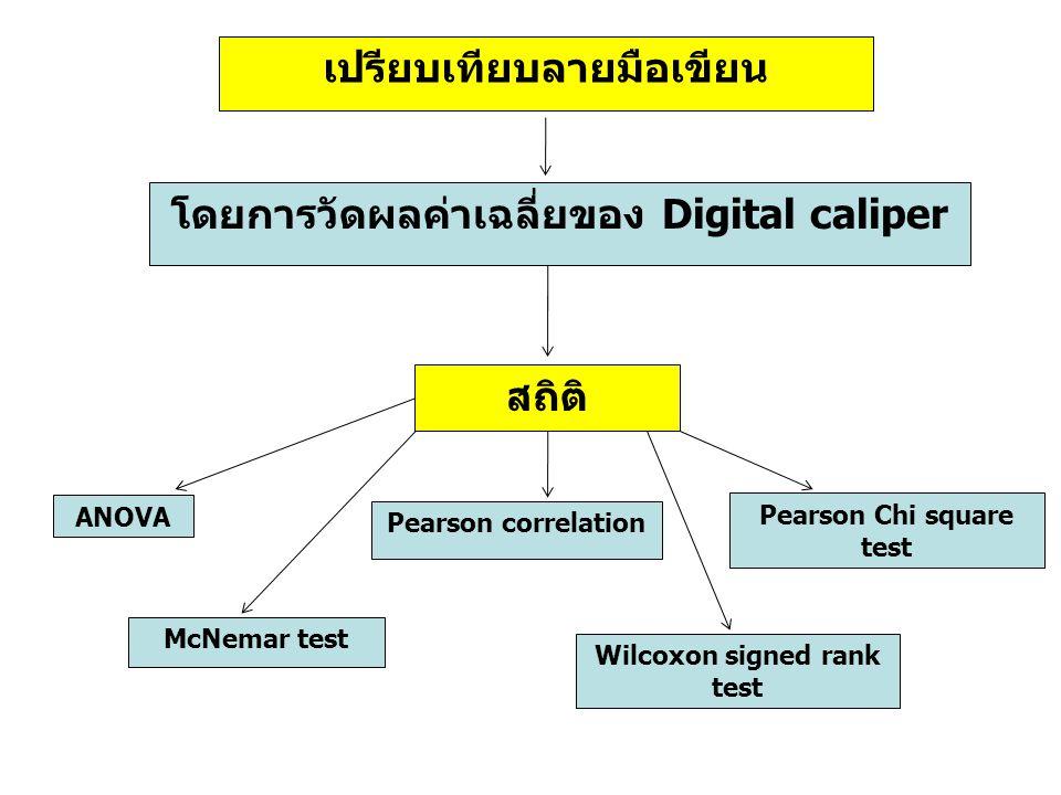 เปรียบเทียบลายมือเขียน โดยการวัดผลค่าเฉลี่ยของ Digital caliper สถิติ ANOVA McNemar test Pearson correlation Wilcoxon signed rank test Pearson Chi squa