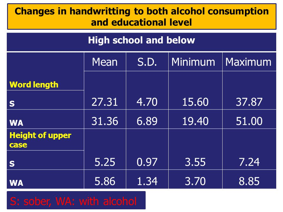 Changes in handwritting to both alcohol consumption and educational level High school and below Word length MeanS.D.MinimumMaximum 27.314.7015.6037.87