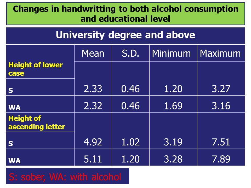 Changes in handwritting to both alcohol consumption and educational level University degree and above Height of lower case MeanS.D.MinimumMaximum 2.33