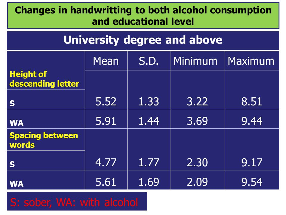 Changes in handwritting to both alcohol consumption and educational level University degree and above Height of descending letter MeanS.D.MinimumMaxim