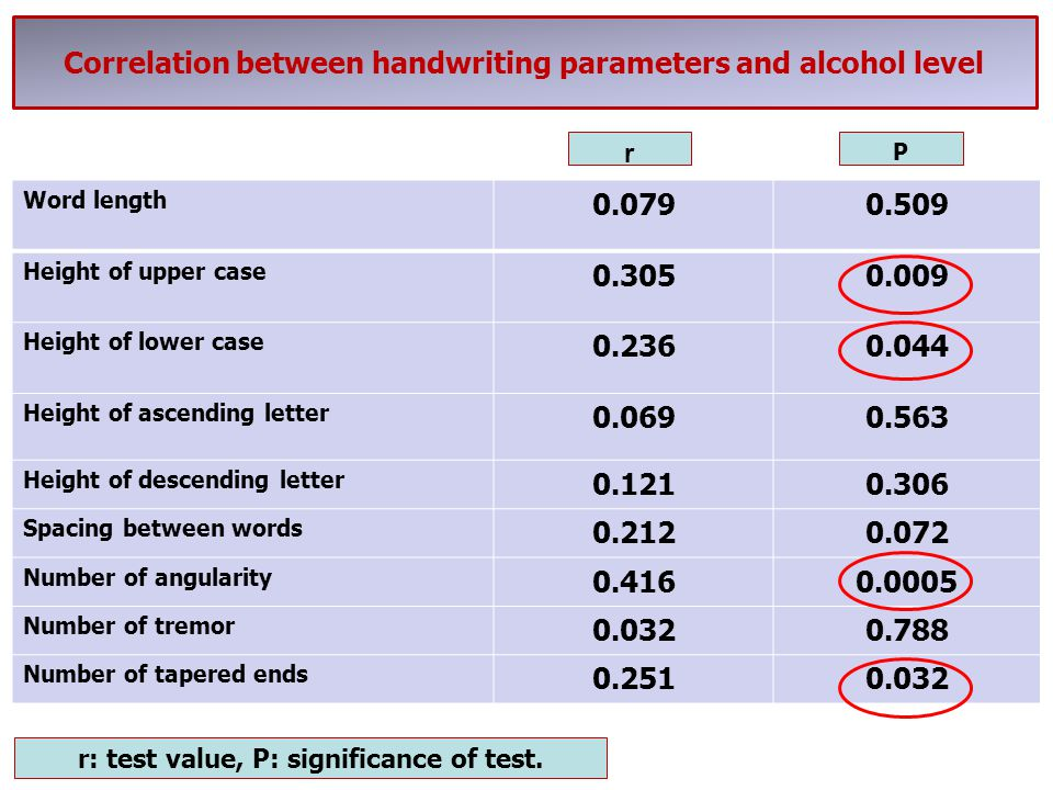 Correlation between handwriting parameters and alcohol level Word length 0.0790.509 Height of upper case 0.3050.009 Height of lower case 0.2360.044 He