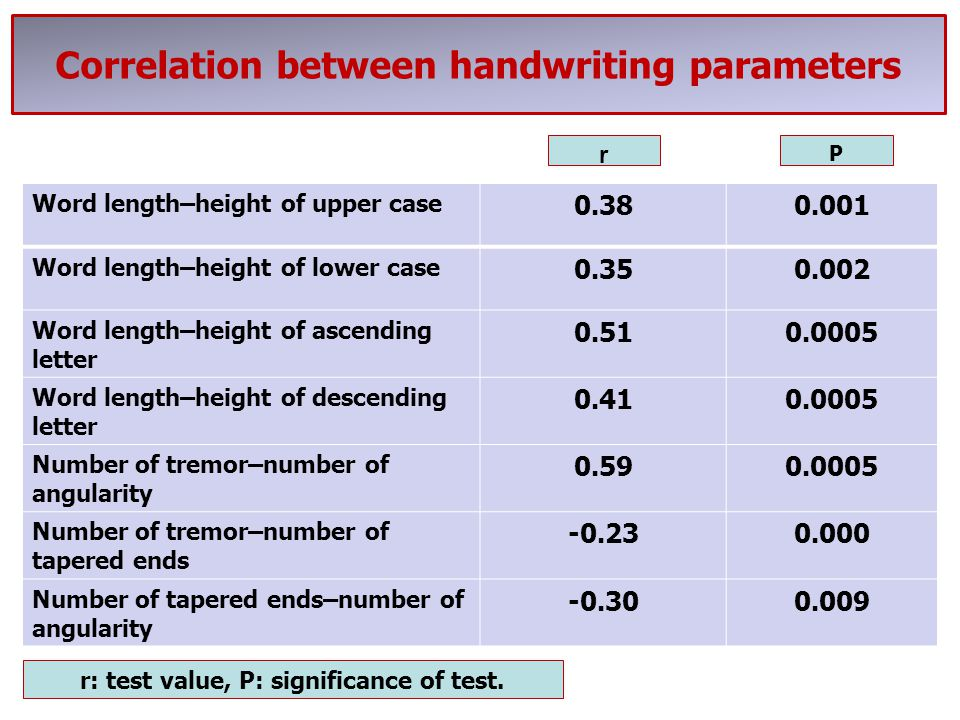 Correlation between handwriting parameters Word length–height of upper case 0.380.001 Word length–height of lower case 0.350.002 Word length–height of