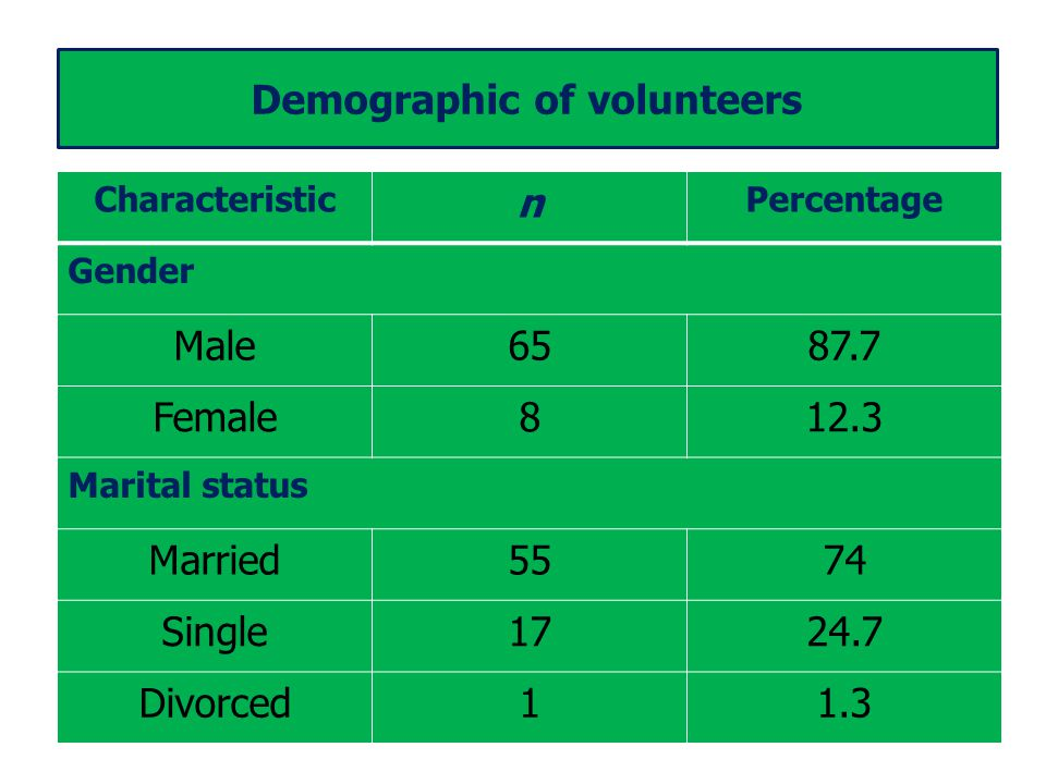Characteristic n Percentage Gender Male6587.7 Female812.3 Marital status Married5574 Single1724.7 Divorced11.3 Demographic of volunteers