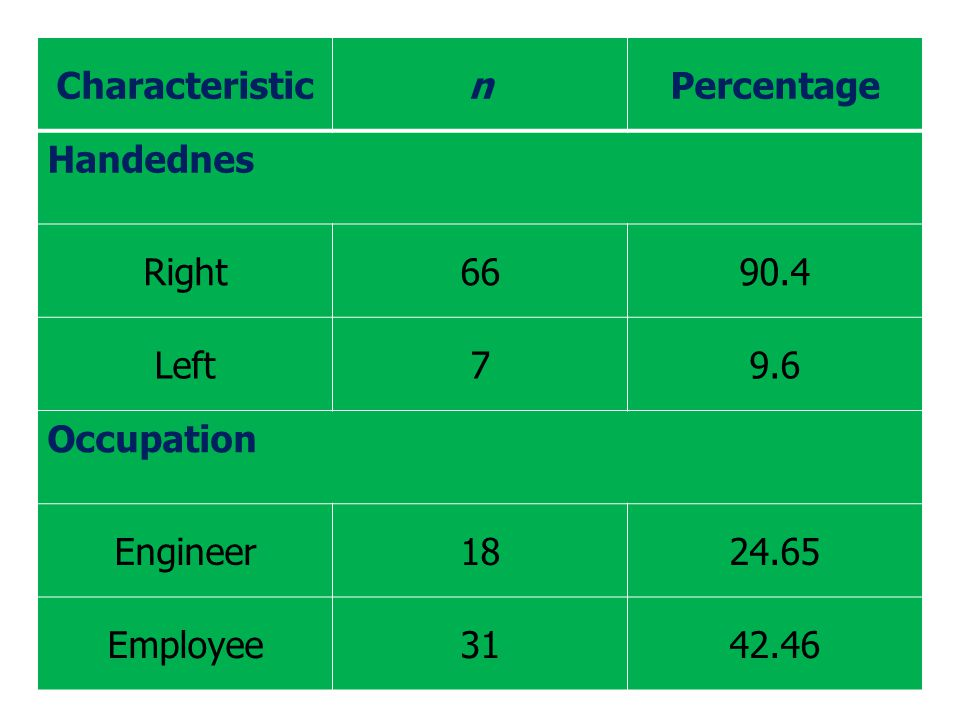 CharacteristicnPercentage Occupation Technician56.84 Manager22.73 Officer1723.28 Education High school and below 4054.8 University and above 3345.2