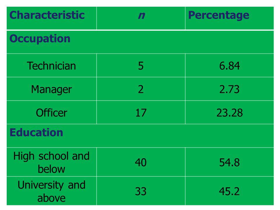 เปรียบเทียบลายมือเขียน โดยการวัดผลค่าเฉลี่ยของ Digital caliper สถิติ ANOVA McNemar test Pearson correlation Wilcoxon signed rank test Pearson Chi square test