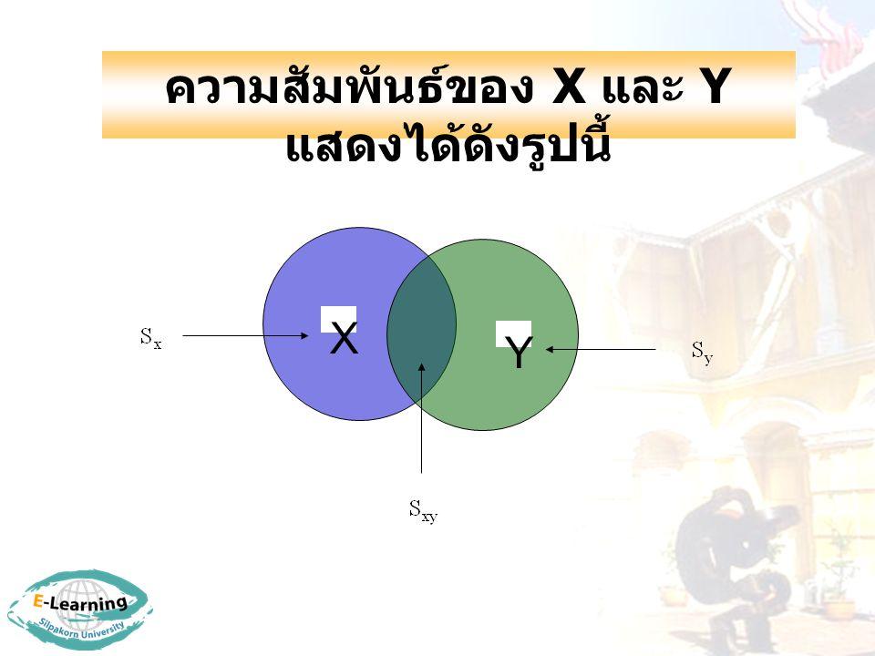 ความสัมพันธ์ของ X และ Y แสดงได้ดังรูปนี้ Y X