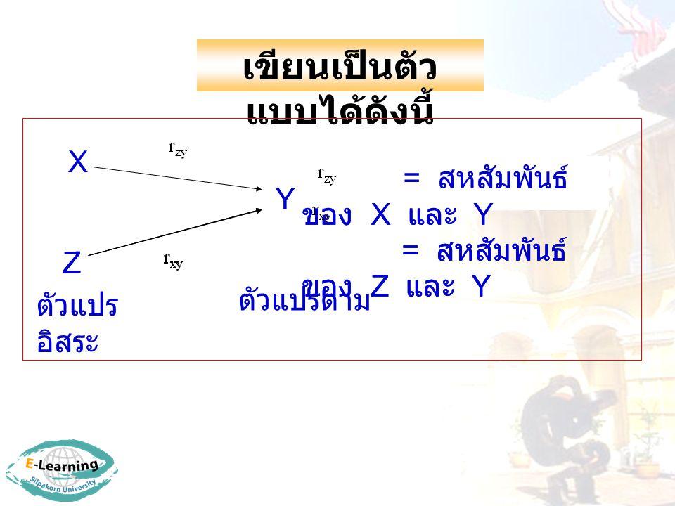 เขียนเป็นตัว แบบได้ดังนี้ Y = สหสัมพันธ์ ของ X และ Y = สหสัมพันธ์ ของ Z และ Y X Z ตัวแปร อิสระ ตัวแปรตาม Y = สหสัมพันธ์ ของ X และ Y = สหสัมพันธ์ ของ Z