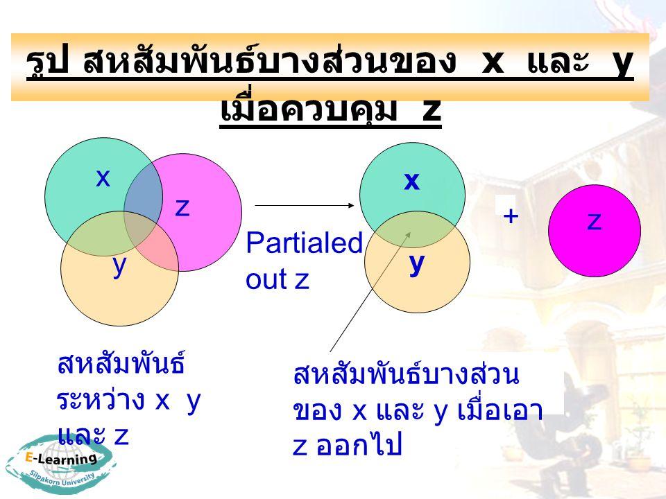 รูป สหสัมพันธ์บางส่วนของ x และ y เมื่อควบคุม z z Partialed out z x z x y y + สหสัมพันธ์บางส่วน ของ x และ y เมื่อเอา z ออกไป สหสัมพันธ์ ระหว่าง x y และ