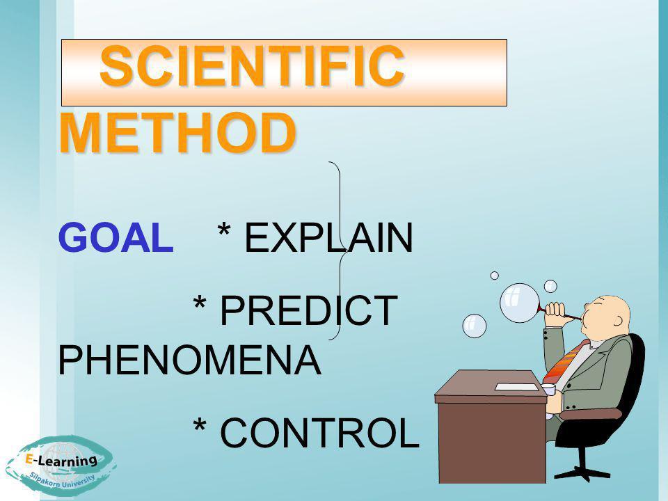RESEARCH METHOD 1. บทนำ ปัญหา ความ เป็นมา 2. วรรณกรรมที่เกี่ยวข้องเพื่อ ทดสอบ hypothesis 3. วิธีดำเนินการวิจัย 4. ผลการวิจัย, ผลการ วิเคราะห์ 5. สรุป