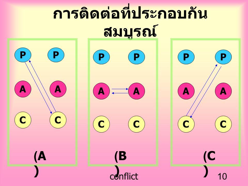 conflict10 การติดต่อที่ประกอบกัน สมบูรณ์ (A)(A) (B)(B) (C)(C) PP AA CC PPPP AAAA CCCC
