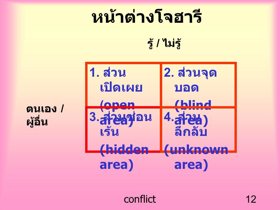 conflict12 หน้าต่างโจฮารี 1. ส่วน เปิดเผย (open area) 2. ส่วนจุด บอด (blind area) 3. ส่วนซ่อน เร้น (hidden area) 4. ส่วน ลึกลับ (unknown area) ตนเอง /