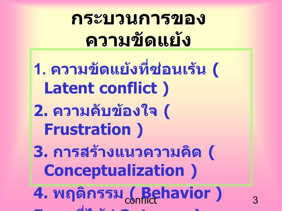 conflict3 กระบวนการของ ความขัดแย้ง 1. ความขัดแย้งที่ซ่อนเร้น ( Latent conflict ) 2. ความคับข้องใจ ( Frustration ) 3. การสร้างแนวความคิด ( Conceptualiz