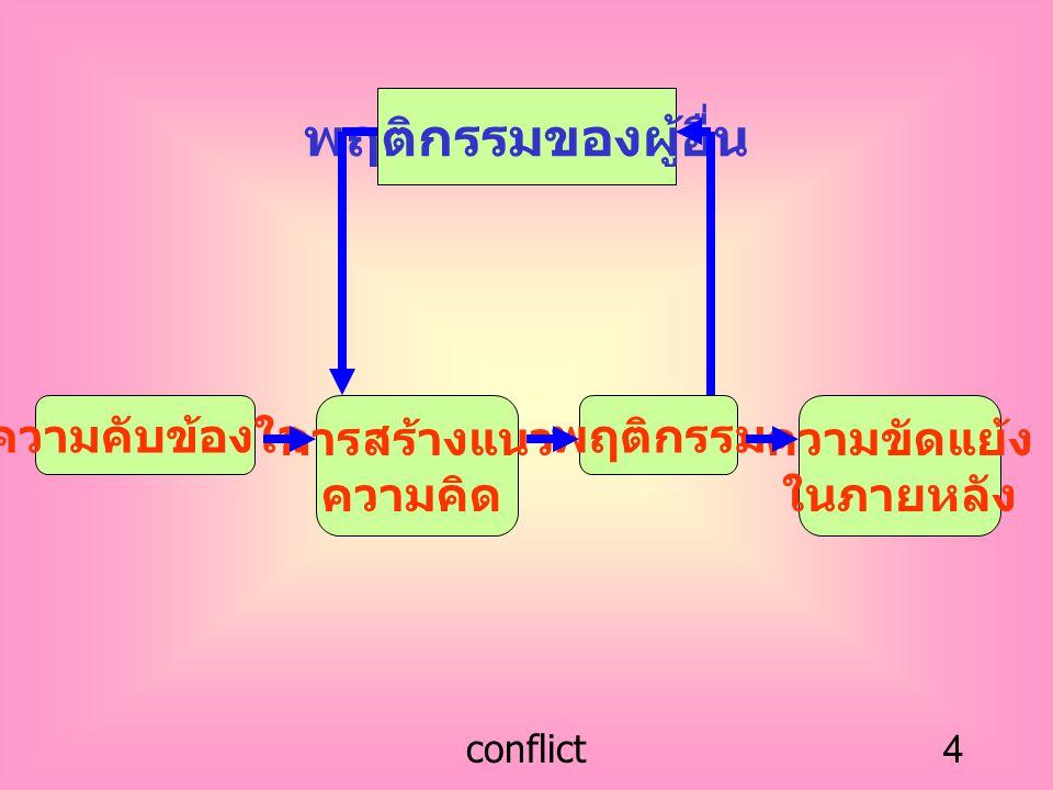 conflict4 พฤติกรรมของผู้อื่น ความคับข้องใจ การสร้างแนว ความคิด พฤติกรรม ความขัดแย้ง ในภายหลัง