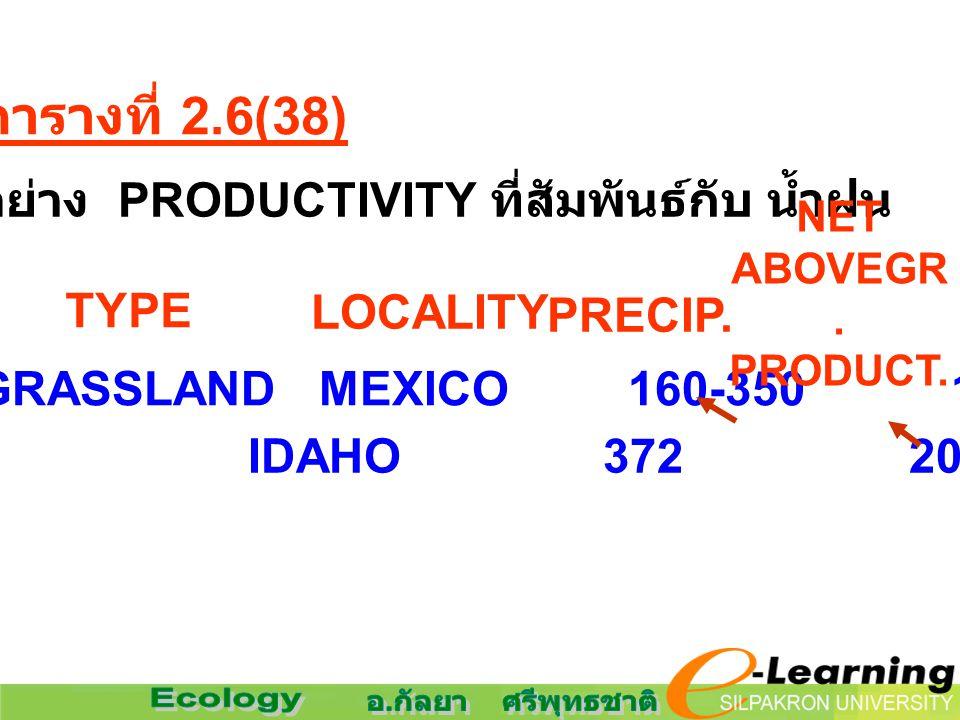 ตารางที่ 2.6(38) ตัวอย่าง PRODUCTIVITY ที่สัมพันธ์กับ น้ำฝน DESERT GRASSLAND MEXICO 160-350 125-134 IDAHO 372 207 TYPE LOCALITY PRECIP. NET ABOVEGR. P