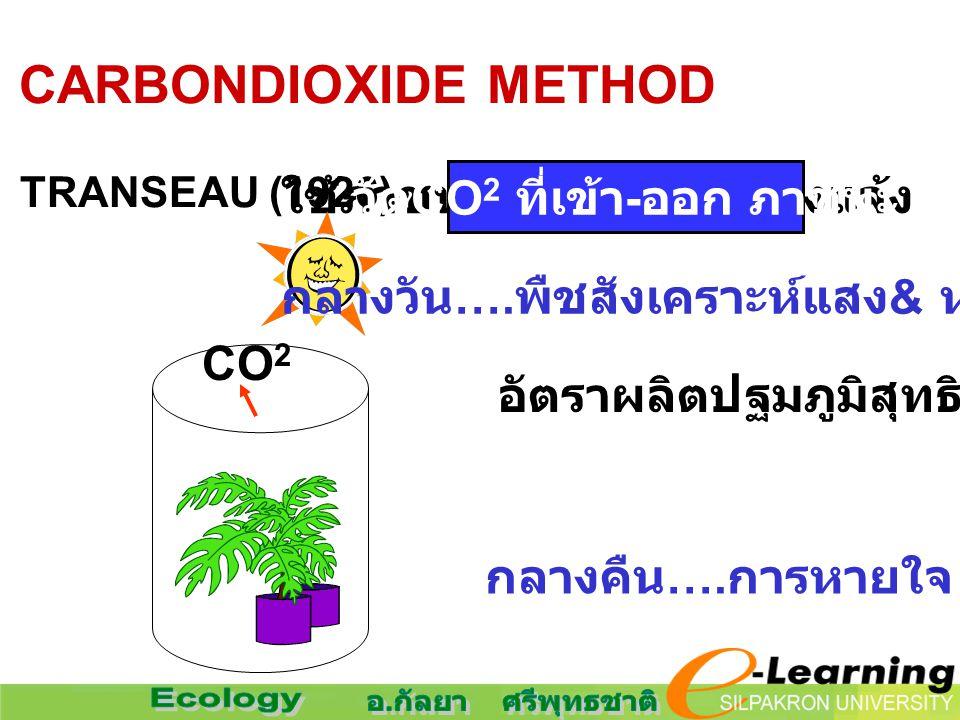 3. CARBONDIOXIDE METHOD TRANSEAU (1926) ใช้ภาชนะครอบพืช กลางแจ้ง CO 2 วัด CO 2 ที่เข้า - ออก ภาชนะ กลางวัน …. พืชสังเคราะห์แสง & หายใจ อัตราผลิตปฐมภูม