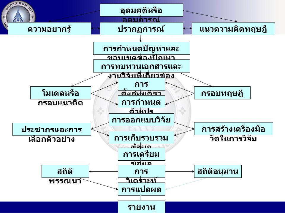 อุดมคติหรือ อุดมการณ์ ความอยากรู้ปรากฏการณ์แนวความคิดทฤษฎี การกำหนดปัญหาและ ขอบเขตของปัญหา การทบทวนเอกสารและ งานวิจัยที่เกี่ยวข้อง โมเดลหรือ กรอบแนวคิด กรอบทฤษฎี การ ตั้งสมมติฐา น การกำหนด ตัวแปร การออกแบบวิจัย การสร้างเครื่องมือ วัดในการวิจัย ประชากรและการ เลือกตัวอย่าง การเก็บรวบรวม ข้อมูล การเตรียม ข้อมูล การ วิเคราะห์ ข้อมูล การแปลผล รายงาน ผลการวิจัย สถิติอนุมานสถิติ พรรณนา