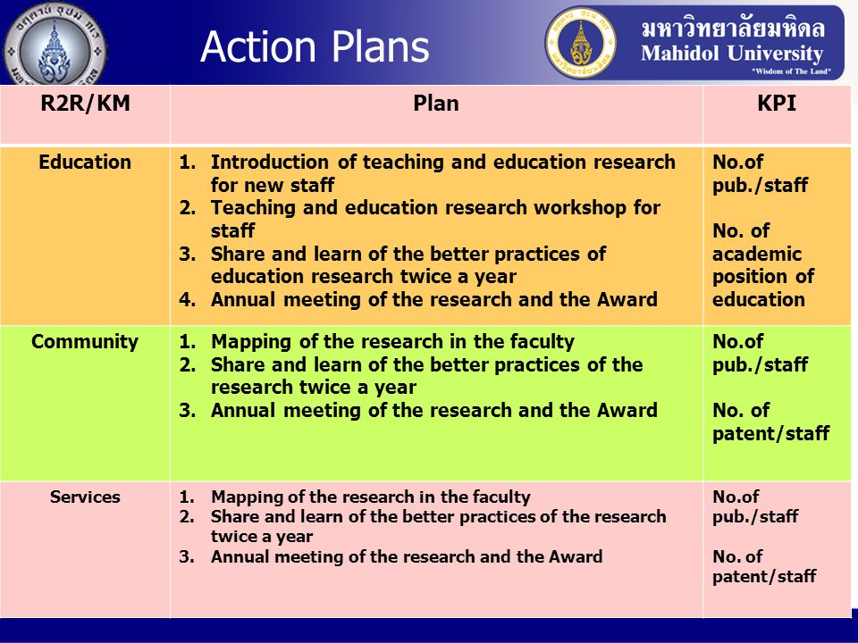 Action Plans R2R/KMPlanKPI Education1.Introduction of teaching and education research for new staff 2.Teaching and education research workshop for sta