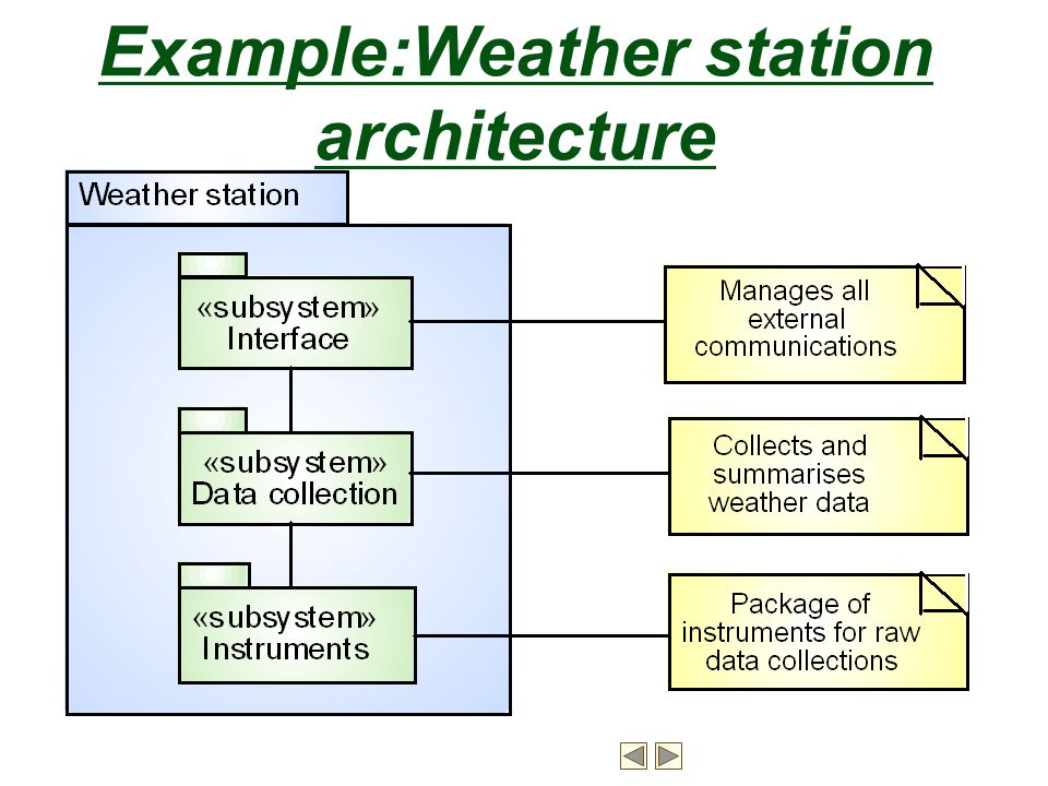 Example:Weather station architecture