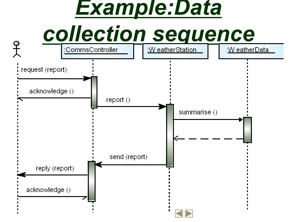 Example:Data collection sequence