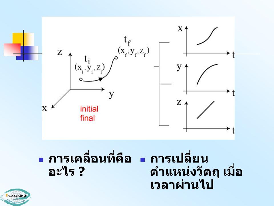 1.การเคลื่อนที่ 1 มิติ ทางแกน X เหตุ เกิดการ เคลื่อนที่ 1 มิติ ทางแกน X ผล 1.