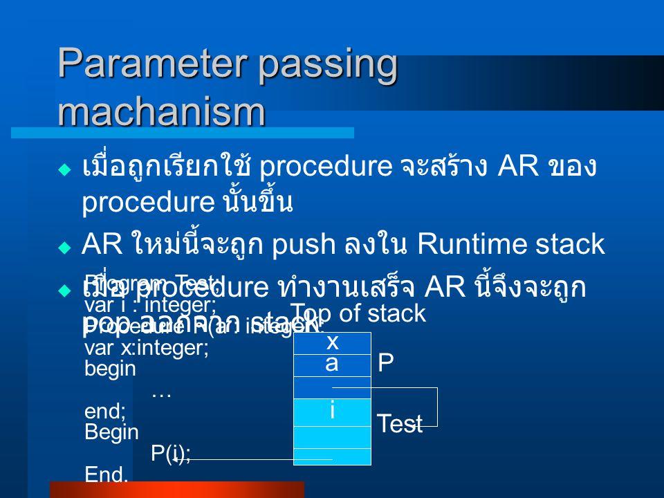 Parameter passing machanism  เมื่อถูกเรียกใช้ procedure จะสร้าง AR ของ procedure นั้นขึ้น  AR ใหม่นี้จะถูก push ลงใน Runtime stack  เมื่อ procedure ทำงานเสร็จ AR นี้จึงจะถูก pop ออกจาก stack Program Test; var i : integer; Procedure P(a : integer); var x:integer; begin … end; Begin P(i); End.