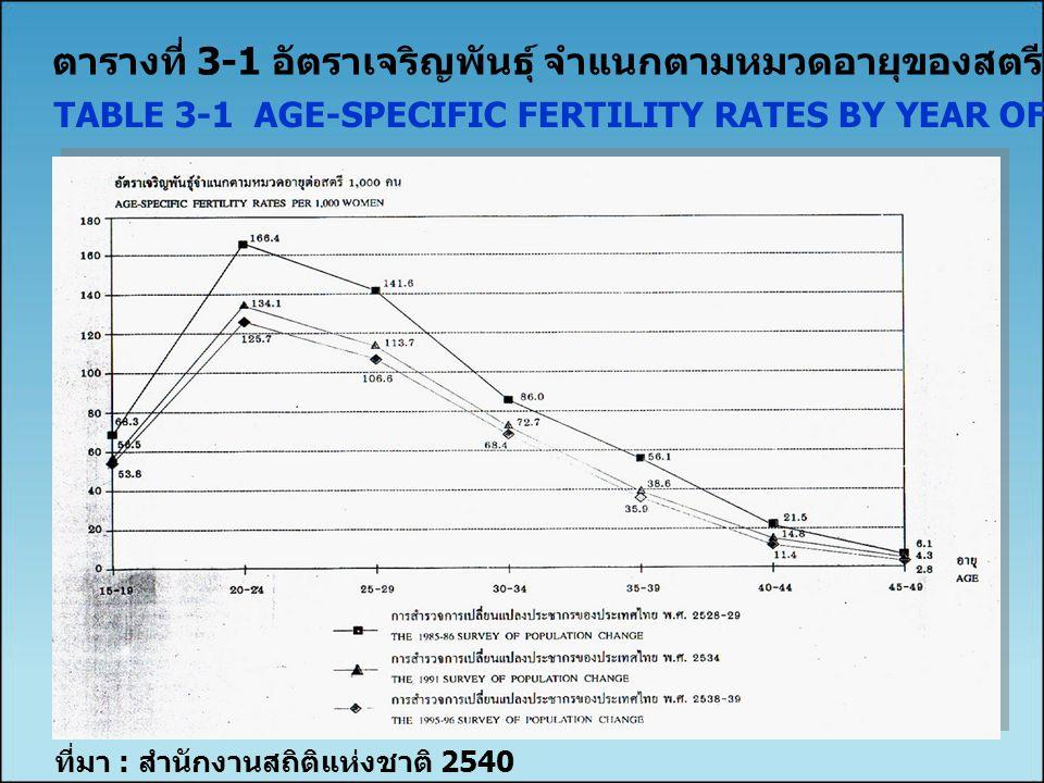 ตารางที่ 3-1 อัตราเจริญพันธุ์ จำแนกตามหมวดอายุของสตรี จำแนกตามปีสำรวจ TABLE 3-1 AGE-SPECIFIC FERTILITY RATES BY YEAR OF SURVEY ที่มา : สำนักงานสถิติแห่งชาติ 2540