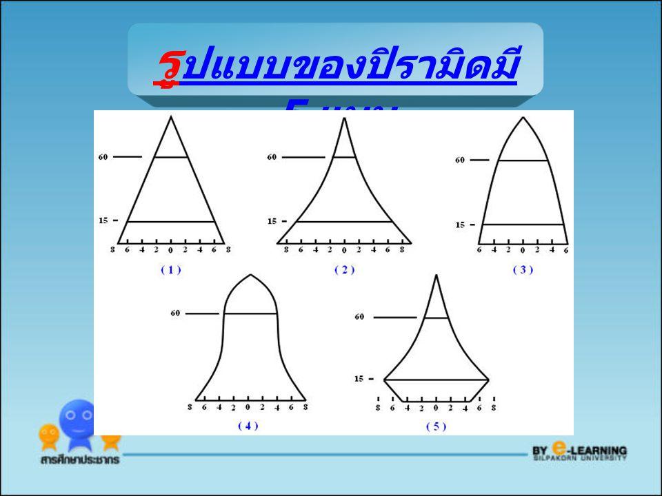 รู ปแบบของปิรามิดมี 5 แบบ