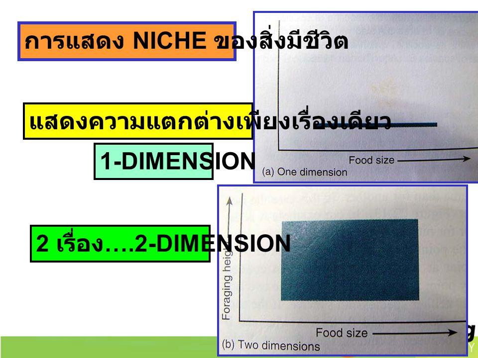การแสดง NICHE ของสิ่งมีชีวิต แสดงความแตกต่างเพียงเรื่องเดียว 2 เรื่อง ….2-DIMENSION 1-DIMENSION