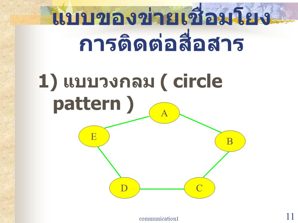 communication1 11 แบบของข่ายเชื่อมโยง การติดต่อสื่อสาร 1) แบบวงกลม ( circle pattern ) A B C E D