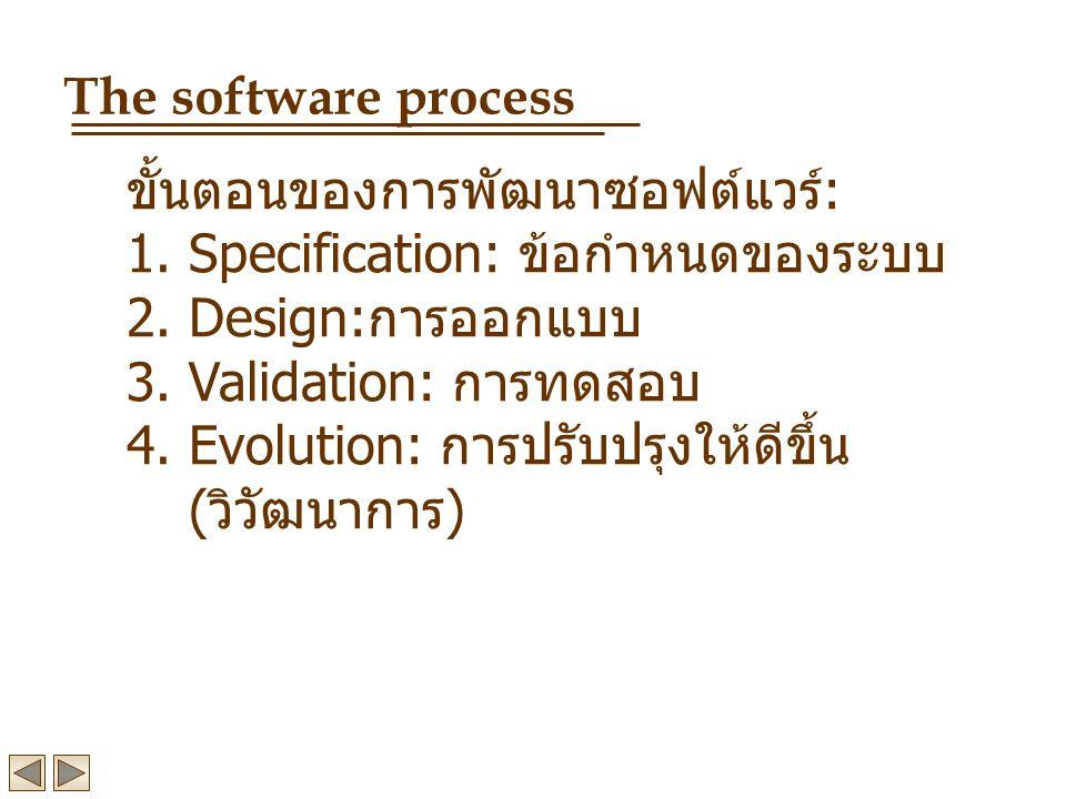 ขั้นตอนของการพัฒนาซอฟต์แวร์ : 1.Specification: ข้อกำหนดของระบบ 2.Design: การออกแบบ 3.Validation: การทดสอบ 4.Evolution: การปรับปรุงให้ดีขึ้น ( วิวัฒนาการ ) The software process